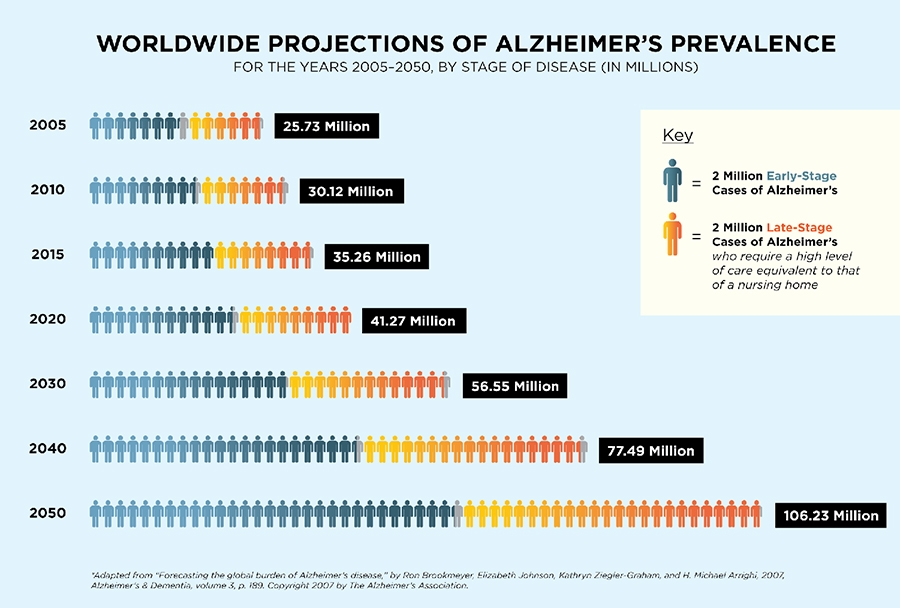 alzheimers disease infographic