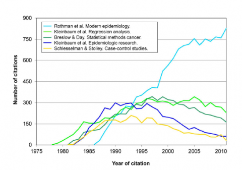 Chart showing the popularity of Modern Epidemiology